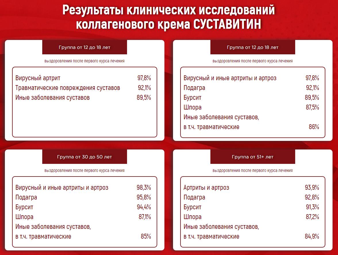 Результаты клинических исследований коллагенового крема СУСТАВИТИН